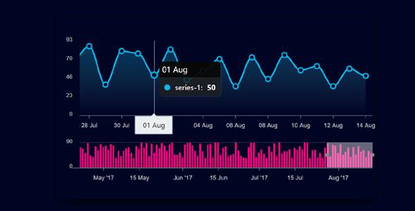 JS曲线走势图表插件apexcharts.js
