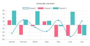 chart.js曲线柱状图混合显示