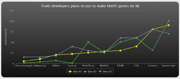 HTML5可视化图表插件