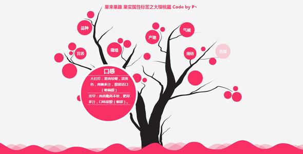 jQuery产品树介绍效果