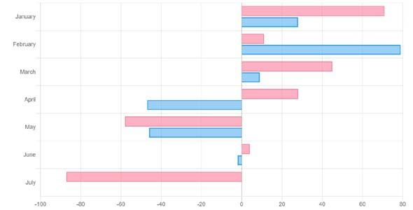 chart.js水平柱状图插件
