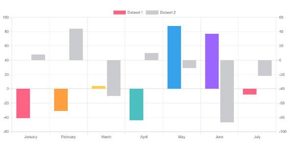 Chart.js图表插件柱状图Demo