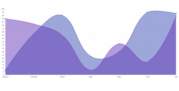jQuery紫色曲线图插件ChartJs