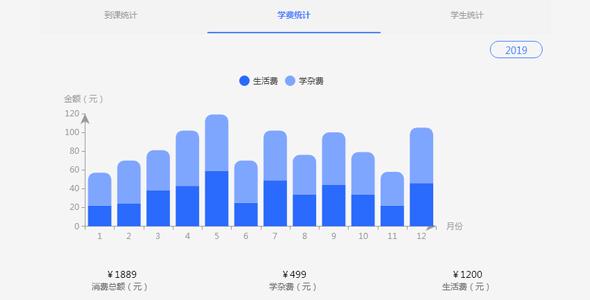 手机端数据统计图表tabs页面