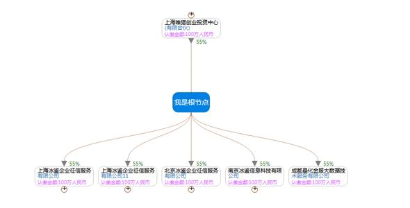 d3.js+jquery组织架构图