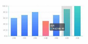 echarts.js考试分数柱状图统计