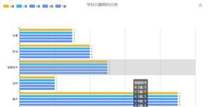 echarts.js水平柱状图兴趣分析