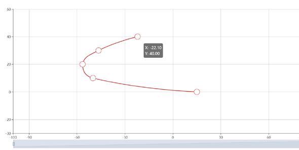 echarts.js可拖拽点的曲线图