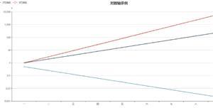 echarts对数轴图表代码