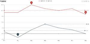 未来一周气温变化echarts分析图表