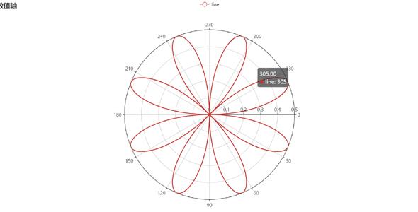 极坐标双数值轴图表echartsjs例子