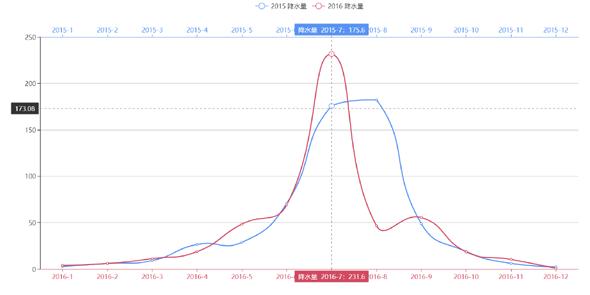 echarts分析各年份降水量图表