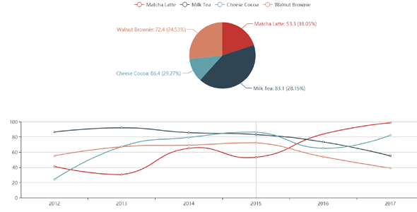 echarts.js饼图和趋势综合分析图表