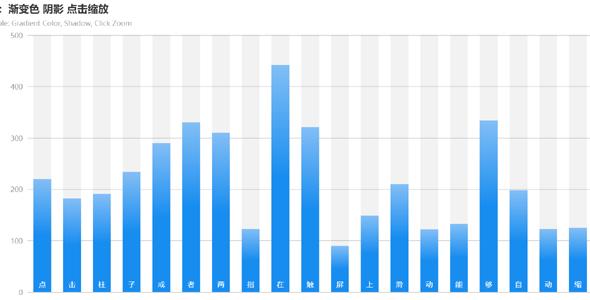 echarts.js柱状图渐变色阴影点击缩放特效