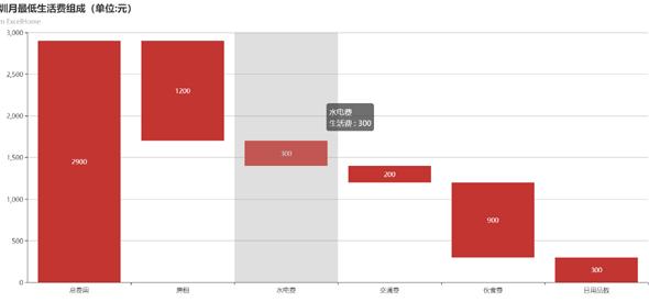 js柱状图统计深圳月最低生活费组成