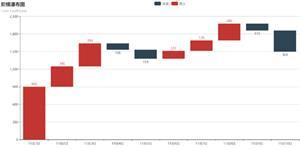 echarts.js收支阶梯瀑布图统计分析