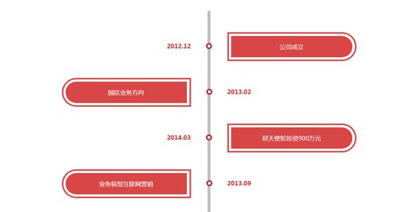 红色CSS垂直时间轴