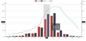 echarts.js按月份统计降水量图表