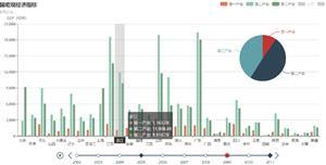 全国省份GDP动态统计图表echarts.js插件