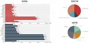 echarts图表插件分析用户下载统计