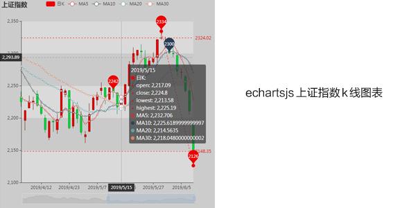 echartsjs上证指数k线图表插件