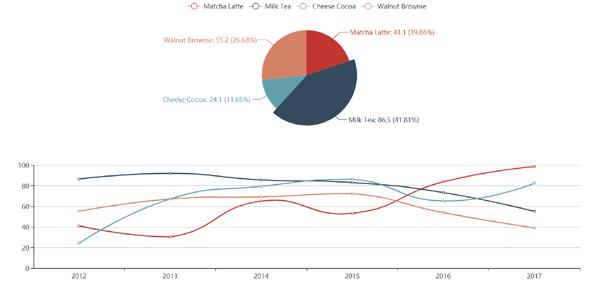 echarts饼图和曲线图分类统计插件