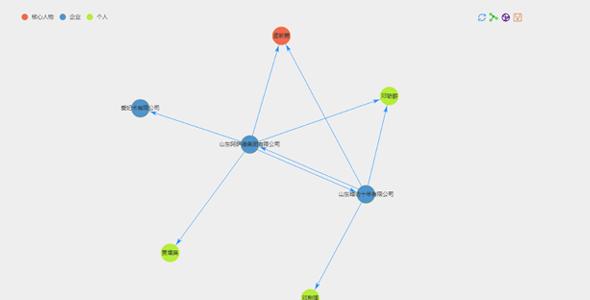 echarts弹性连线关系图