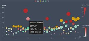 echartsjs散点图aqi空气质量分析