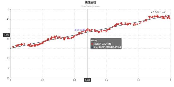 echartsjs线性回归散点图统计