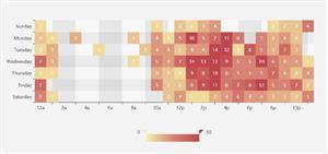 echarts.js笛卡尔坐标系上的热力图