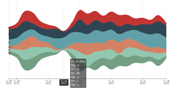 echarts河流图统计图表demo源码下载