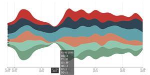 echarts河流图统计图表demo