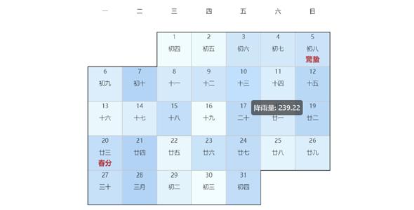 echart降水量日历统计图表源码下载