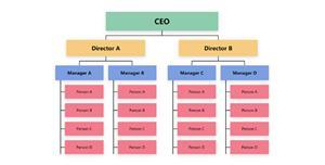企业部门人员组织结构图css代码