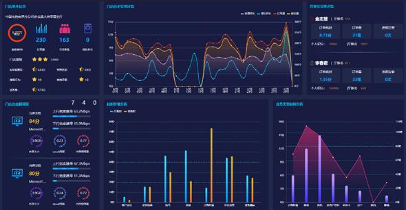 门店效能大数据分析页面