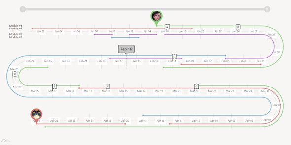 amcharts跑道时间轴样式