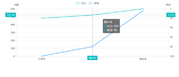 vue+echarts考试成绩排名曲线图源码下载