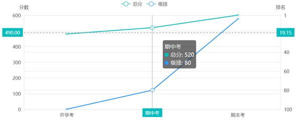 vue+echarts高考分数和排名分析图表源码下载