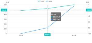 vue+echarts高考分数和排名分析图表