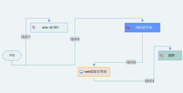 antx6拖拽流程图自定义源码下载