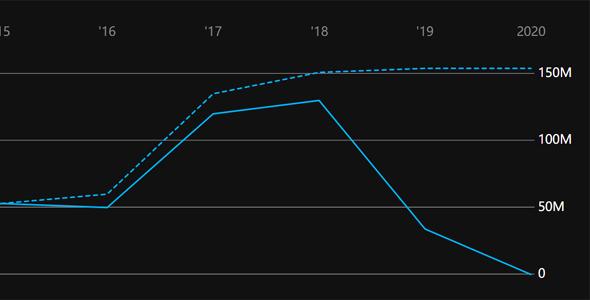 odi.linechart.js曲线图插件